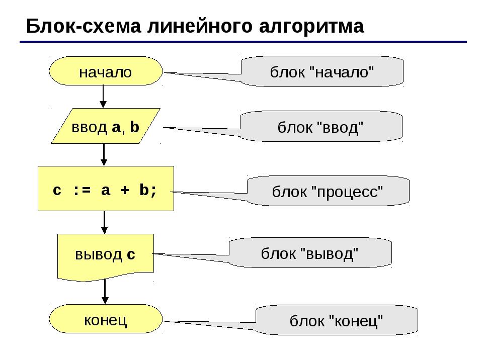 Блок-схема линейного алгоритма начало конец c := a + b; ввод a, b вывод c бло...