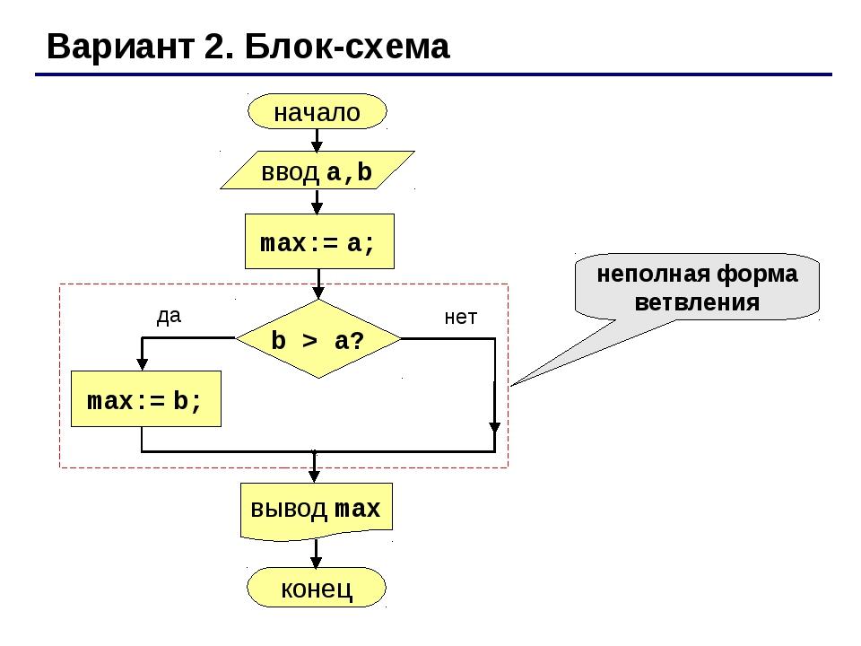 операторы ветвления в паскале схема (на своем авто