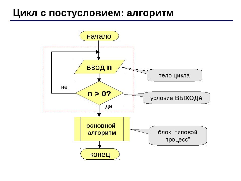 Цикл с постусловием: алгоритм начало конец да нет n > 0? тело цикла условие В...