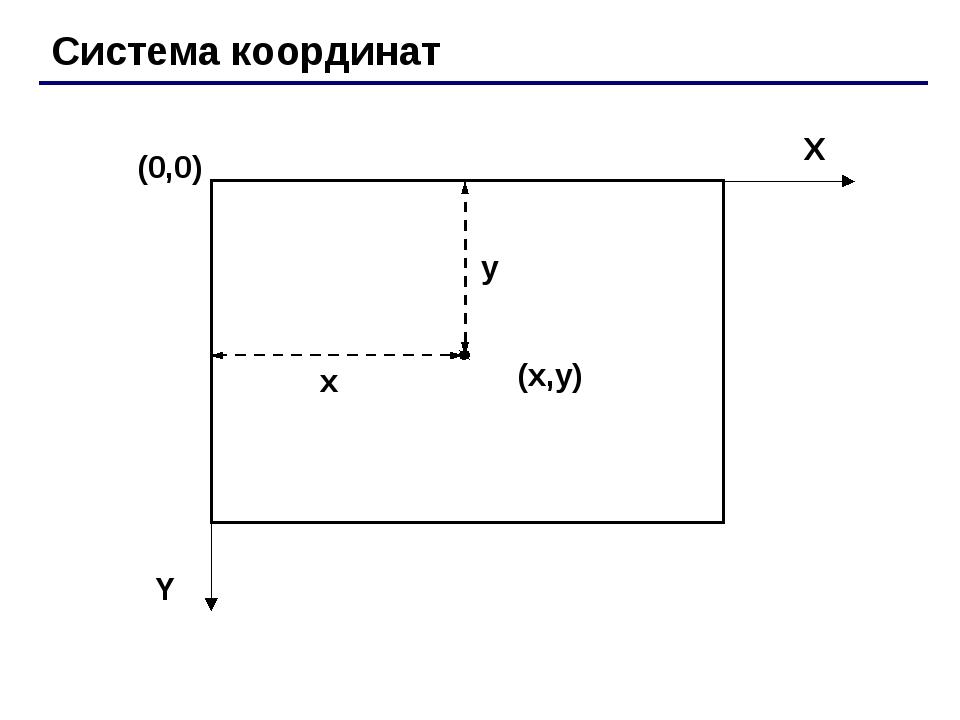 Система координат (0,0) (x,y) X Y x y