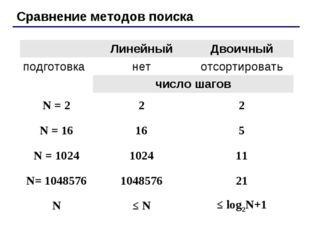 Сравнение методов поиска ЛинейныйДвоичный подготовканетотсортировать чис