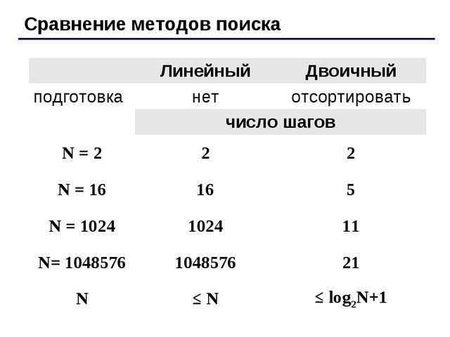 Сравнение методов поиска ЛинейныйДвоичный подготовканетотсортировать чис...