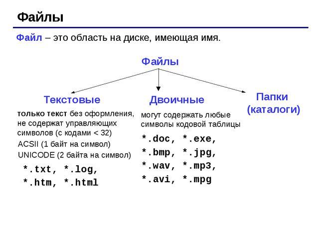 Файлы Файл – это область на диске, имеющая имя. Файлы только текст без оформл...