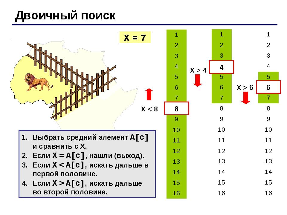 Двоичный поиск X = 7 X < 8 8 4 X > 4 6 X > 6 Выбрать средний элемент A[c] и с...