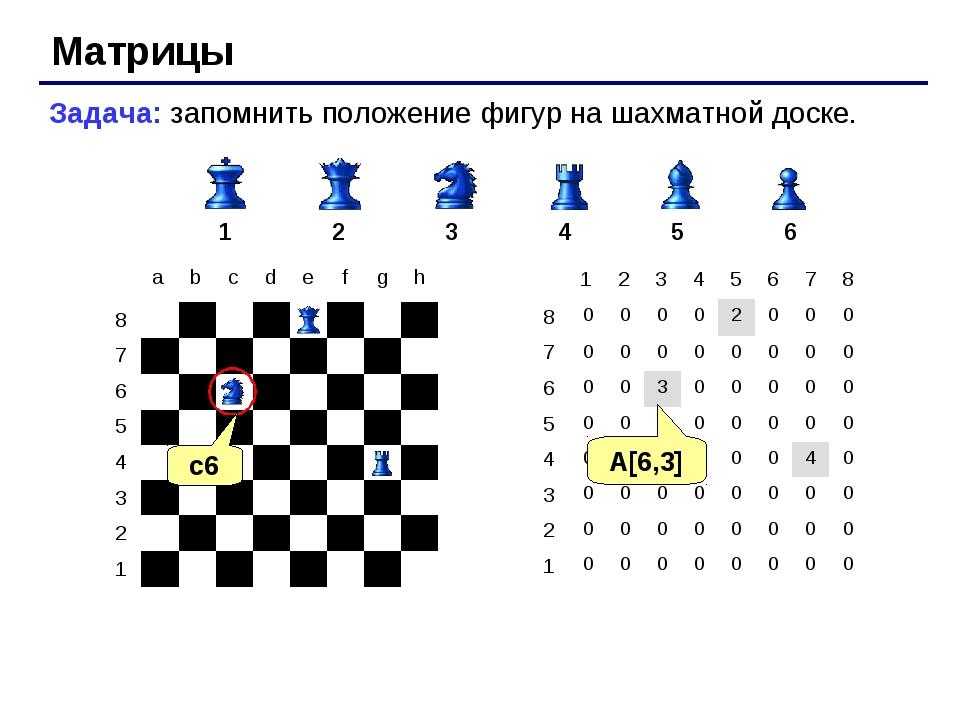 Матрицы Задача: запомнить положение фигур на шахматной доске. 1 2 3 4 5 6 c6...