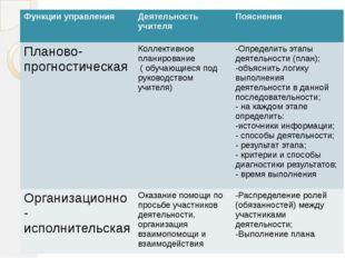 Функции управления Деятельность учителя Пояснения Планово- прогностическая К