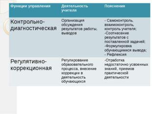 Функции управления Деятельность учителя Пояснения Контрольно-диагностическая