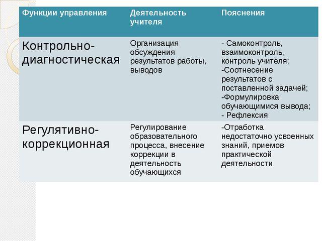 Функции управления Деятельность учителя Пояснения Контрольно-диагностическая...