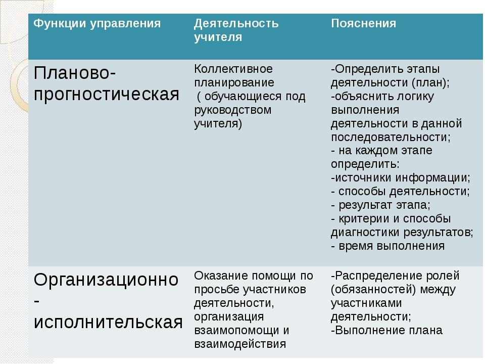 Функции управления Деятельность учителя Пояснения Планово- прогностическая К...