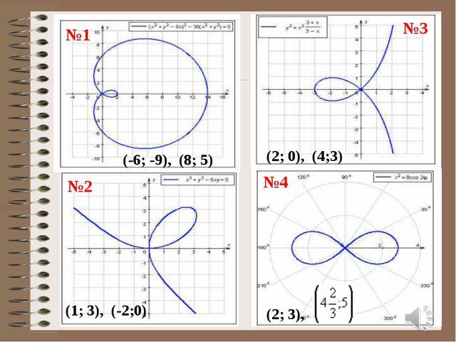 (-6; -9), (8; 5) (2; 0), (4;3) (1; 3), (-2;0) (2; 3), №1 №2 №3 №4
