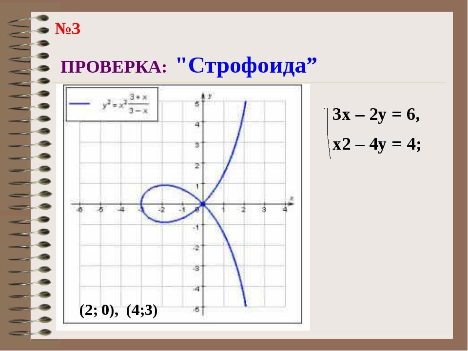 "ПРОВЕРКА: ""Строфоида"" 3x – 2y = 6, x2 – 4y = 4; (2; 0), (4;3) №3"