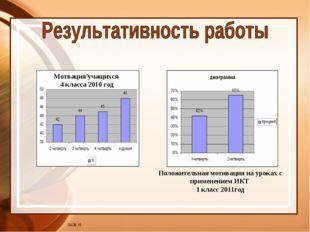 * Мотвация учащихся 4 класса 2010 год Положительная мотивация на уроках с при