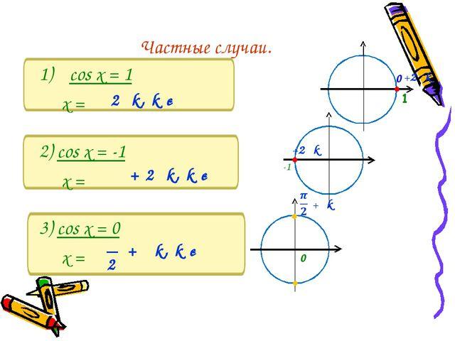 cos x = 1 x = 2) cos x = -1 x = 3) cos x = 0 x = π 0 Частные случаи. 2πk, k є...