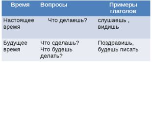 - Определите лицо и число глаголов. - Что общего в написании личных окончани