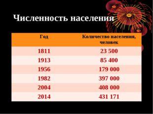 Численность населения ГодКоличество населения, человек 181123 500 191385 4