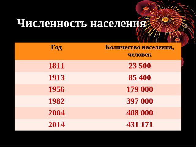 Численность населения ГодКоличество населения, человек 181123 500 191385 4...