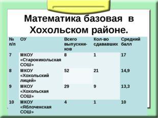 Математика базовая в Хохольском районе. № п/пОУВсего выпускни- ковКол-во с