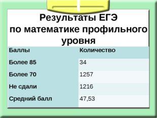 Результаты ЕГЭ поматематике профильного уровня  Баллы Количество Более 85
