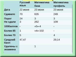 Русский языкМатематика базаМатематика профиль Дата22 июня 23 июня23 ию