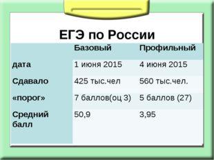 ЕГЭ по России БазовыйПрофильный дата1 июня 20154 июня 2015 Сдавало 425