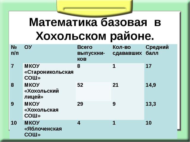 Математика базовая в Хохольском районе. № п/пОУВсего выпускни- ковКол-во с...