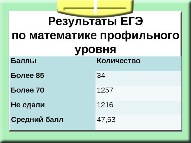Результаты ЕГЭ поматематике профильного уровня  Баллы Количество Более 85...