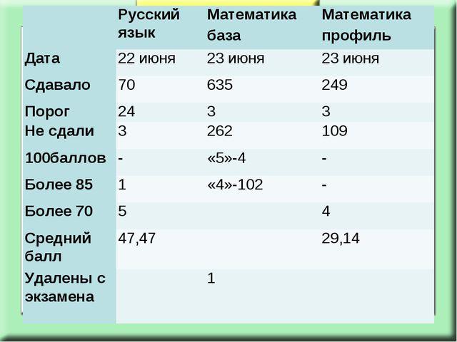 Русский языкМатематика базаМатематика профиль Дата22 июня 23 июня23 ию...