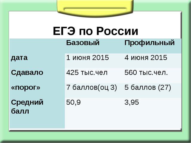 ЕГЭ по России БазовыйПрофильный дата1 июня 20154 июня 2015 Сдавало 425...