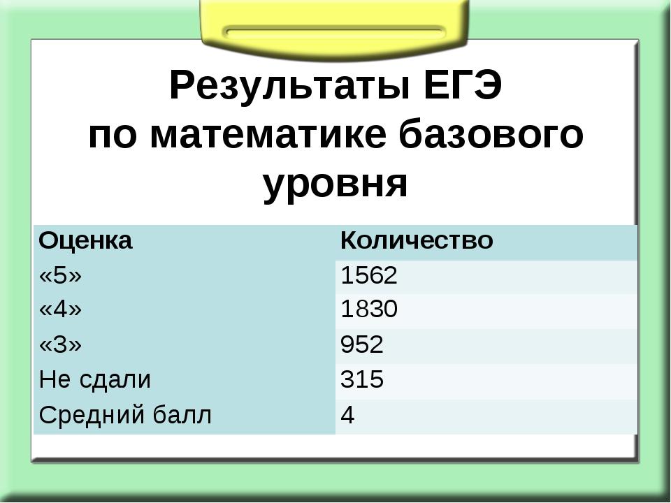 Результаты ЕГЭ поматематике базового уровня  ОценкаКоличество «5»1562 «4»...