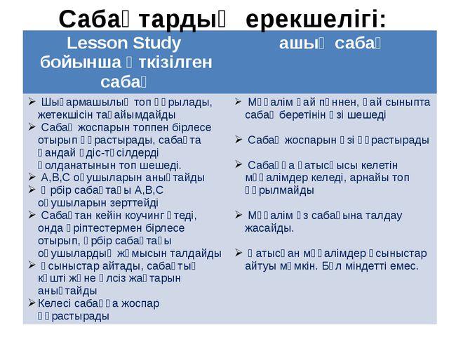 Сабақтардың ерекшелігі: Lesson Studyбойынша өткізілген сабақ ашық сабақ Шығар...