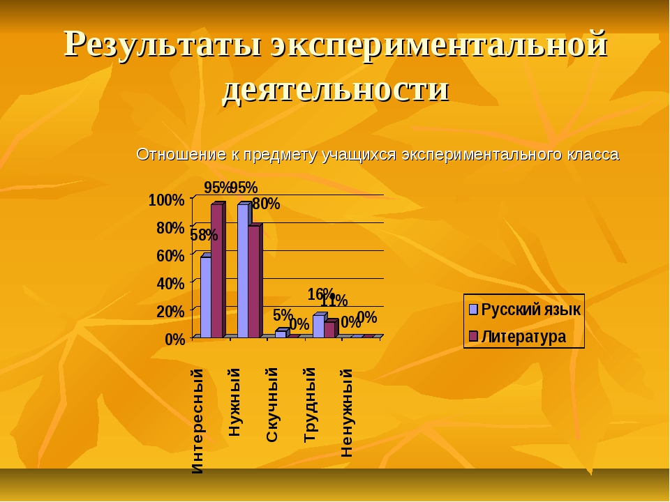 Результаты экспериментальной деятельности Отношение к предмету учащихся экспе...