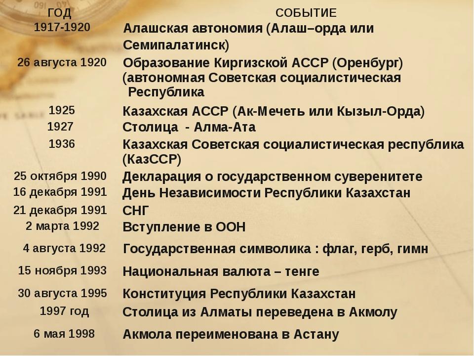 ГОД СОБЫТИЕ 1917-1920 Алашскаяавтономия (Алаш–орда или Семипалатинск) 26авгус...