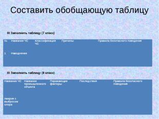 Составить обобщающую таблицу III Заполнить таблицу (7 класс) III Заполнить та