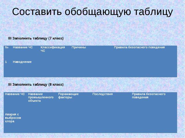 Составить обобщающую таблицу III Заполнить таблицу (7 класс) III Заполнить та...