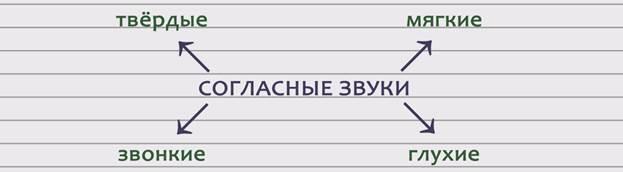 http://znaika.ru/synopsis_content/1967cf72c040224e7750a516a8b7f755657e9701b27bec17000752/Soglasnye%20zvonkie%20i%20gluhue.files/image001.jpg