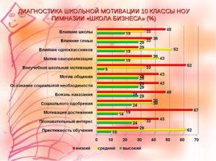ДИАГНОСТИКА ШКОЛЬНОЙ МОТИВАЦИИ 10 КЛАССЫ НОУ ГИМНАЗИИ «ШКОЛА БИЗНЕСА» (%)