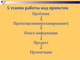 5 этапов работы над проектом Проблема Проектирование(планирование) Поиск инфо