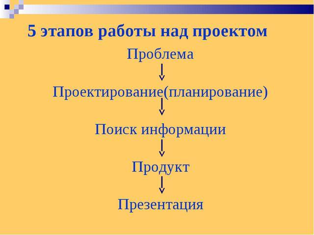 5 этапов работы над проектом Проблема Проектирование(планирование) Поиск инфо...