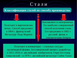 С т а л и Классификация сталей по способу производства Мартеновская Электрост
