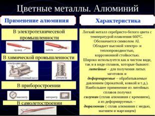 Цветные металлы. Алюминий Применение алюминия В электротехничесекой промышлен