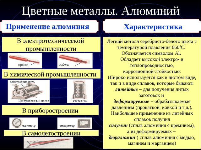 Цветные металлы. Алюминий Применение алюминия В электротехничесекой промышлен...