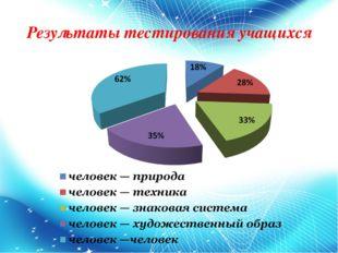 Результаты тестирования учащихся