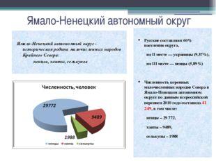 Ямало-Ненецкий автономный округ Русские составляют60% населения округа, на