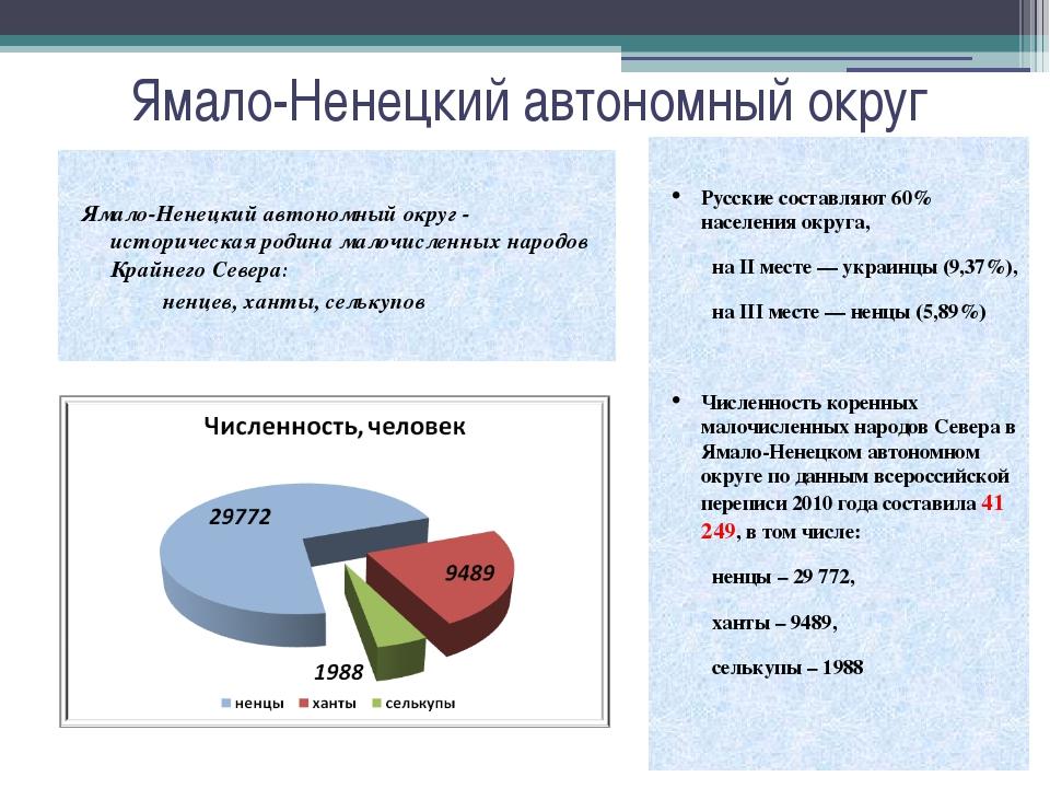 Ямало-Ненецкий автономный округ Русские составляют60% населения округа, на...