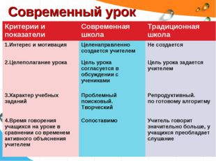 Современный урок Критерии и показателиСовременная школаТрадиционная школа 1