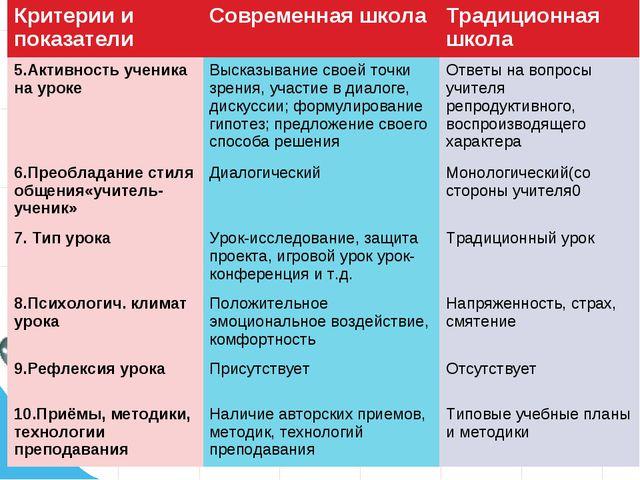 Критерии и показателиСовременная школаТрадиционная школа 5.Активность учени...