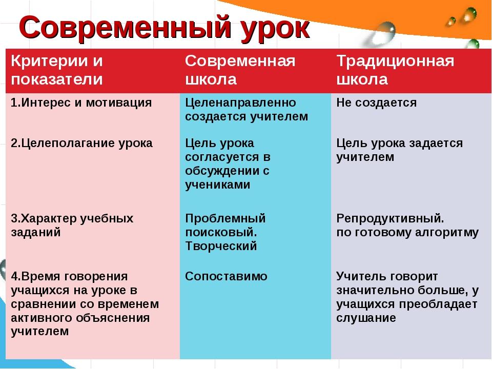 Современный урок Критерии и показателиСовременная школаТрадиционная школа 1...