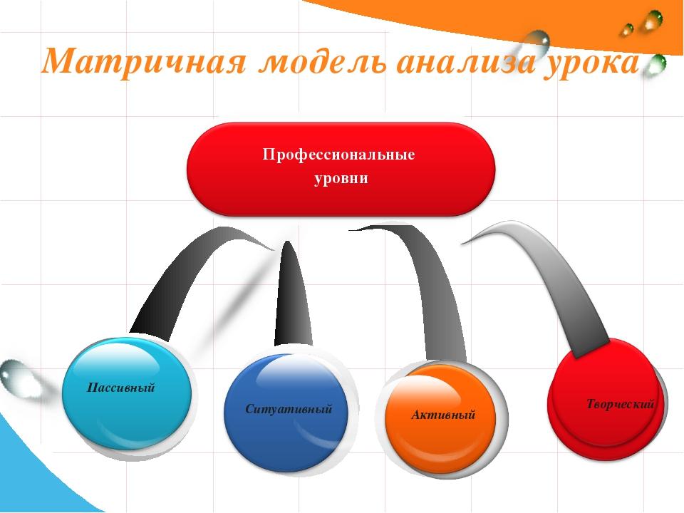 Матричная модель анализа урока Ситуативный Пассивный Активный Творческий