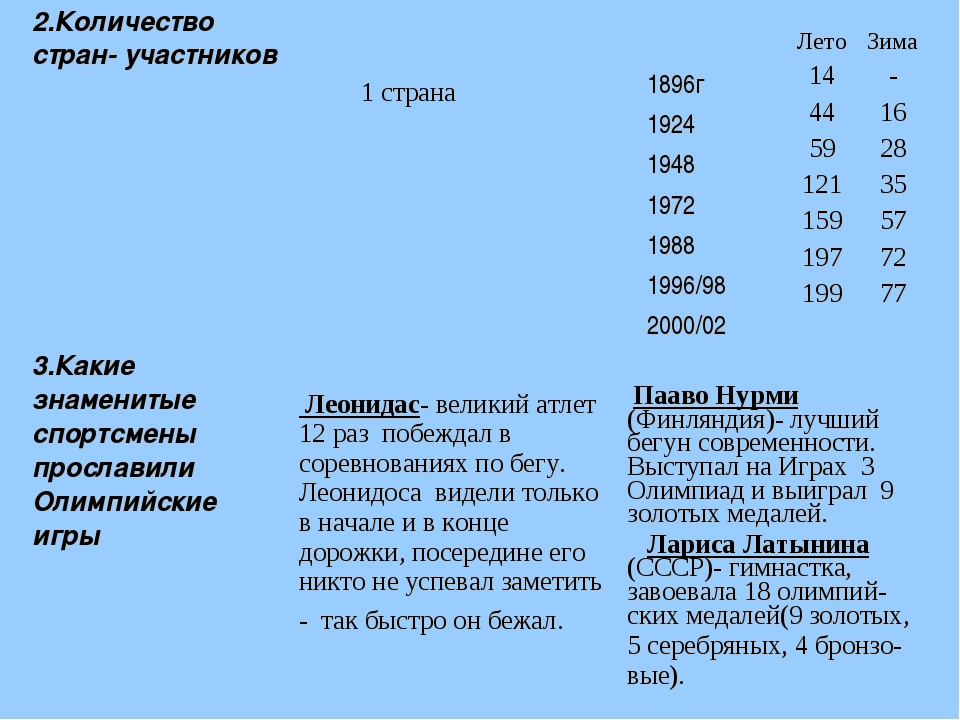 2.Количество стран- участников 1 страна 1896г 1924 1948 1972 1988 1996/98 2...