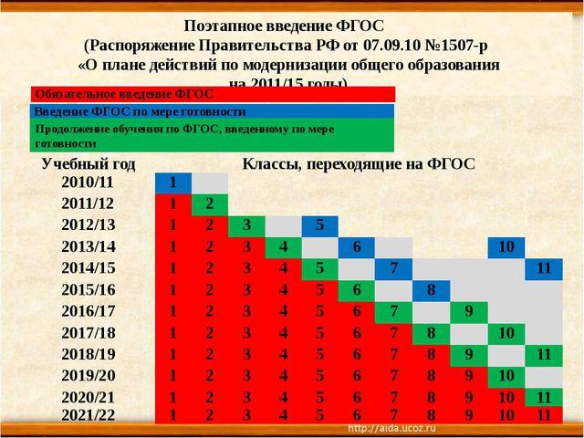 Поэтапное введение ФГОС (Распоряжение Правительства РФ от 07.09.10 №1507-р «О...